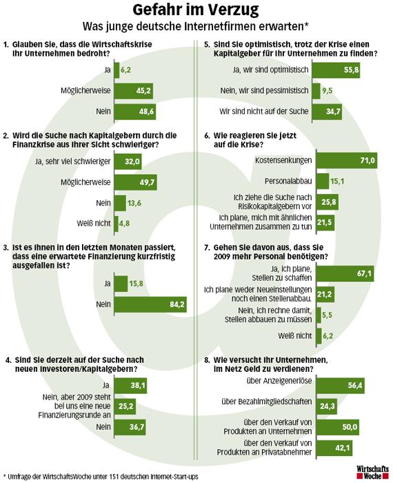 Umfrage der WirtschafstWoche unter 151 deutschen Internet-Startups